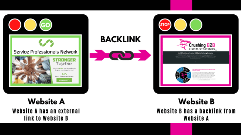Backlinks: What Are They & Why Do You Need Them?