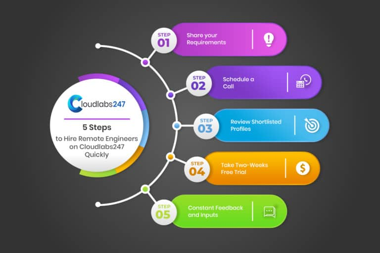 5 Steps to Hire Remote Engineers on Cloudlabs247 Quickly 768x512